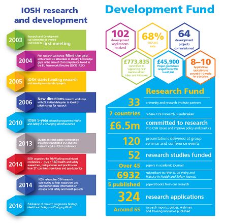 Research and development fund key facts