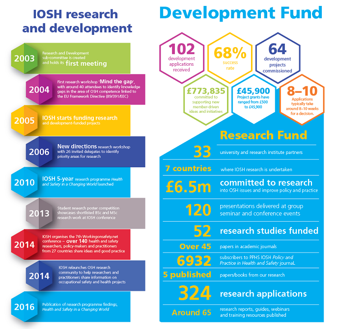 IOSH research and development fund