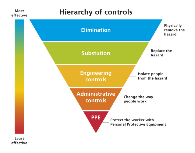 hierarchy of controls diagram image collections
