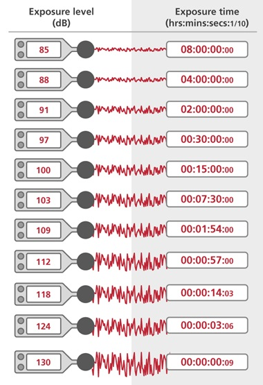 Equivalent noise level exposures table