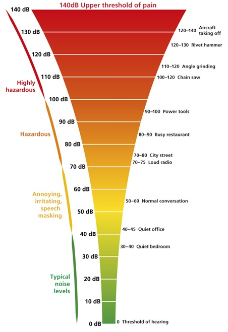 Graphic showing typical noise levels in a chart