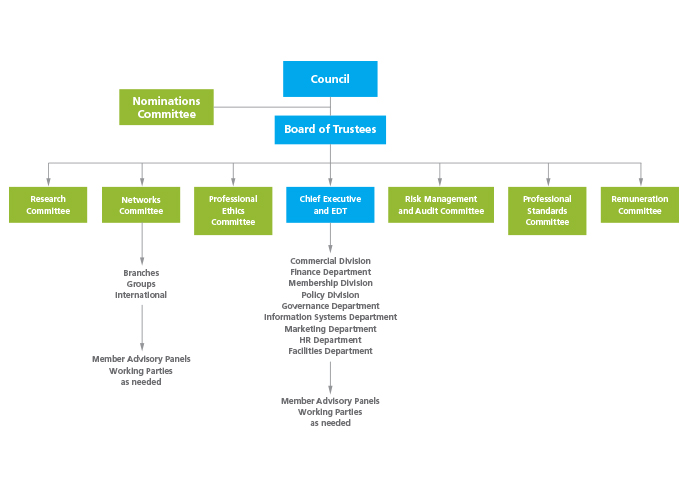 Diagram of IOSH reporting structure